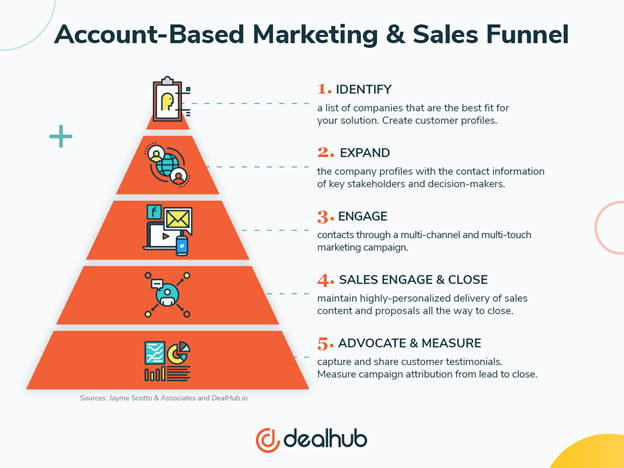 Account Based Marketing im Sales Funnel
