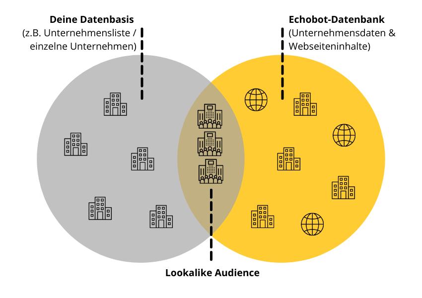 Ähnliche Firmen finden mit Echobot