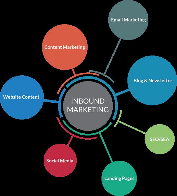 B2B-Leadlisten mit Inbound Marketing erstellen