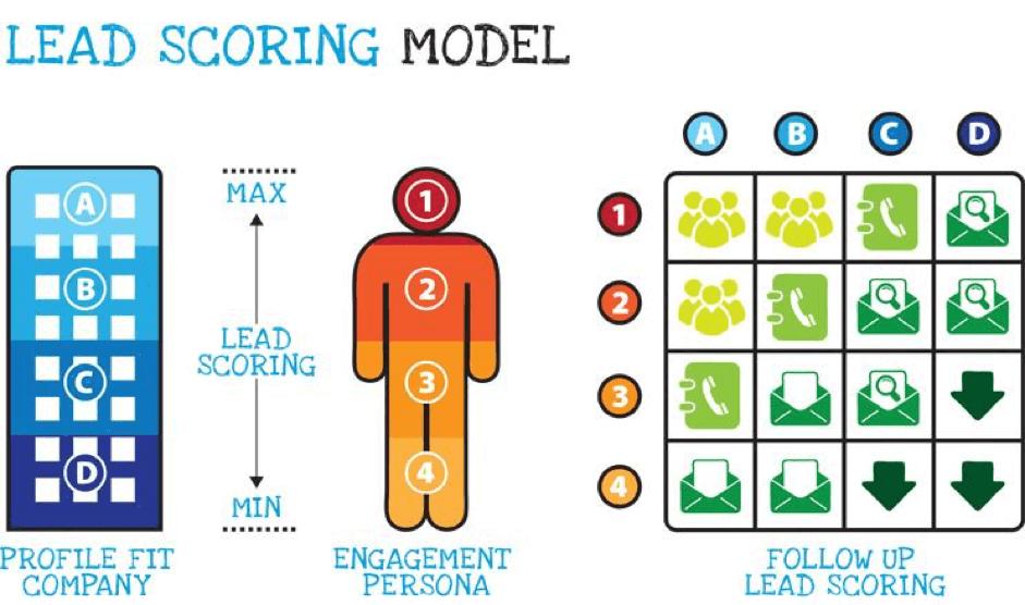 B2B Leadlisten - mit Leadscoring