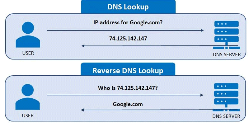 Besuchertracking: DNS-Lookup