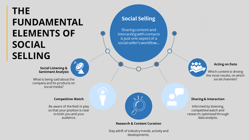 Elements of Social Selling