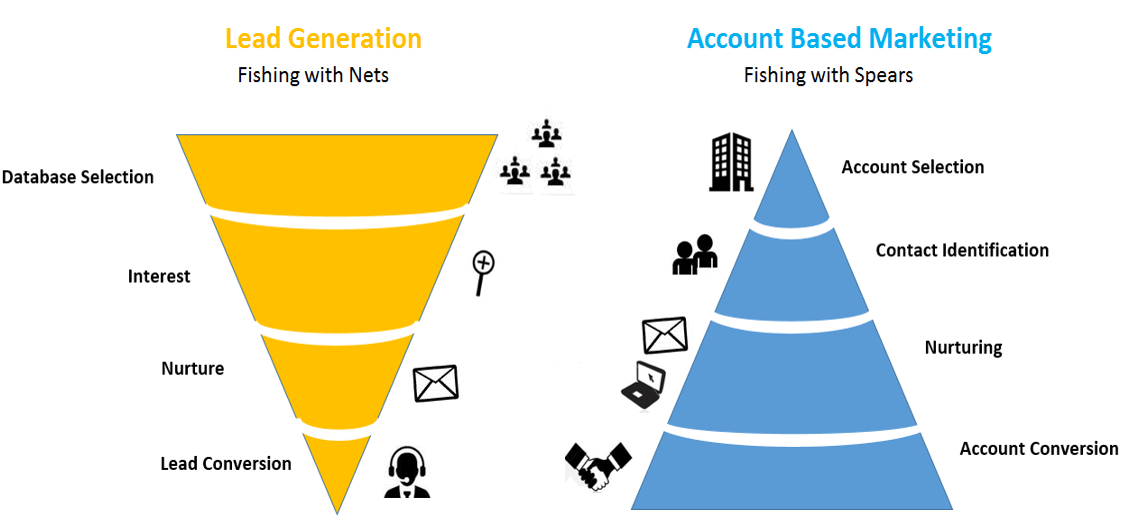 Lead Generation vs Account Based Marketing