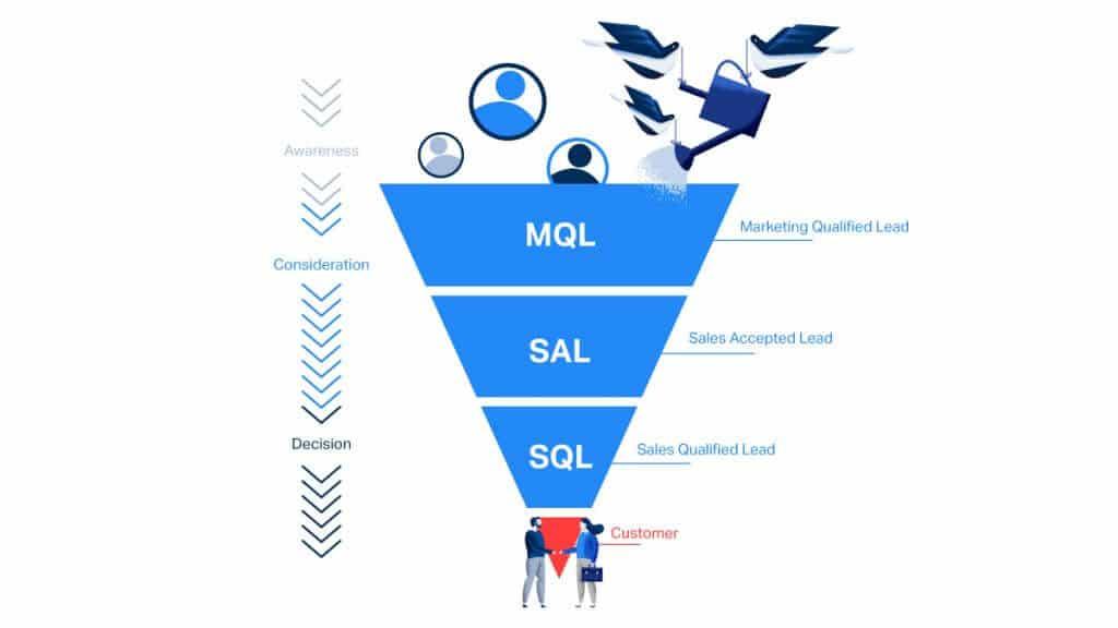 Prozess der B2B-Leadqualifizierung