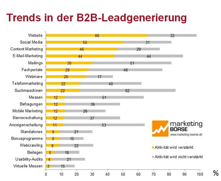 Trends in der B2B-Leadgenerierung