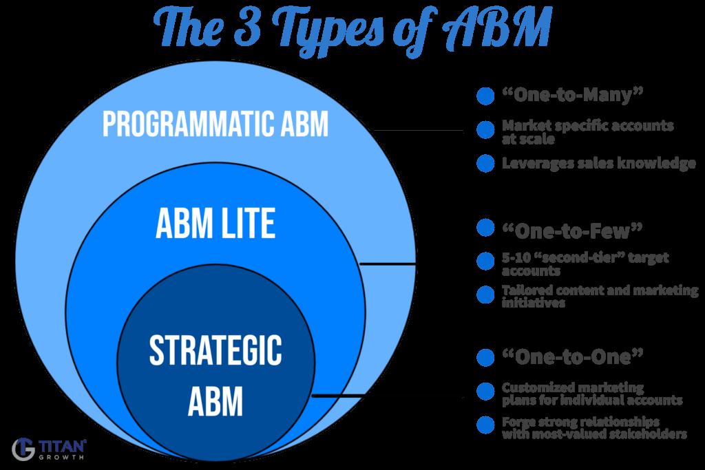 Typen von ABM