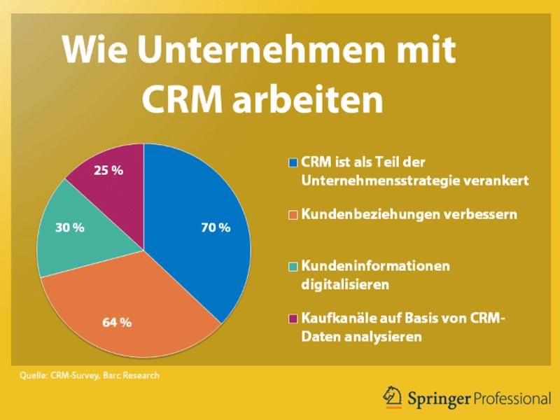 Wie Unternehmen mit CRM arbeiten