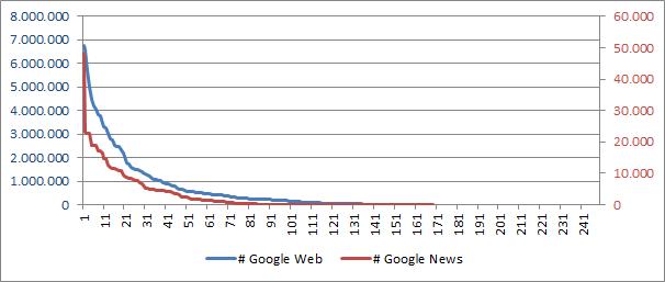 verteilung-google-news