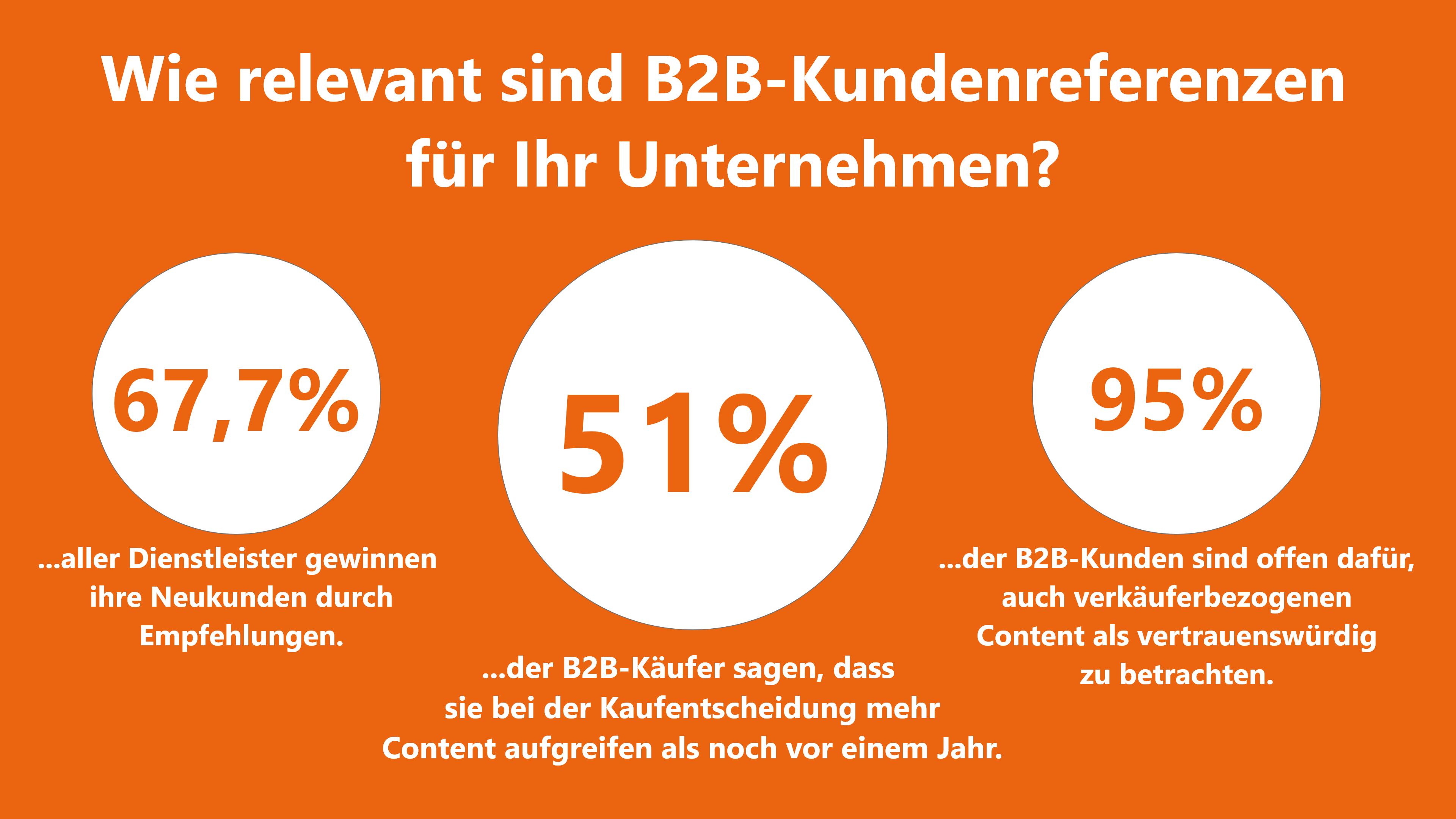 B2B-Kundenbeziehungen Referenzen