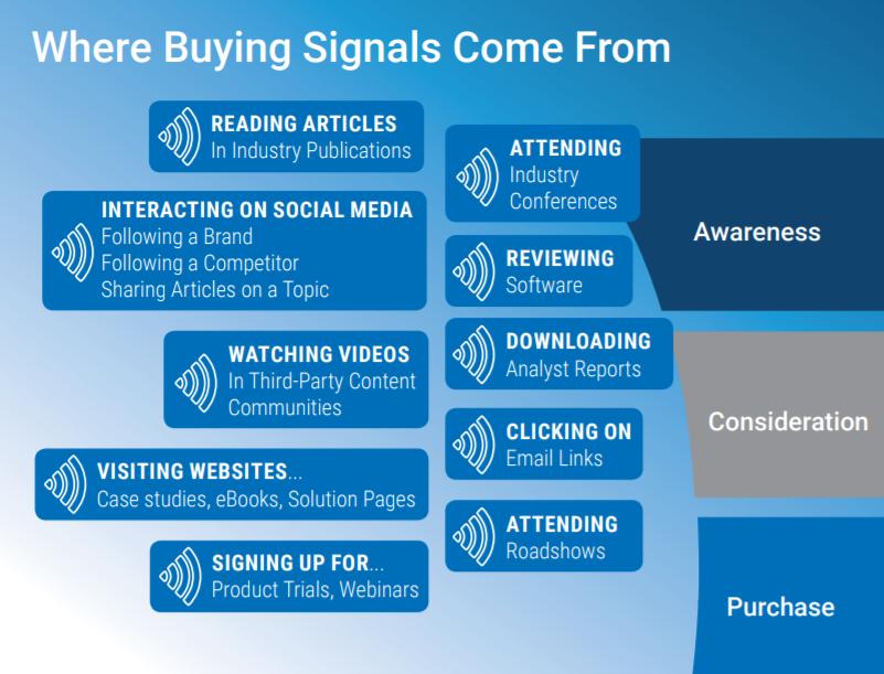 Buying Signales