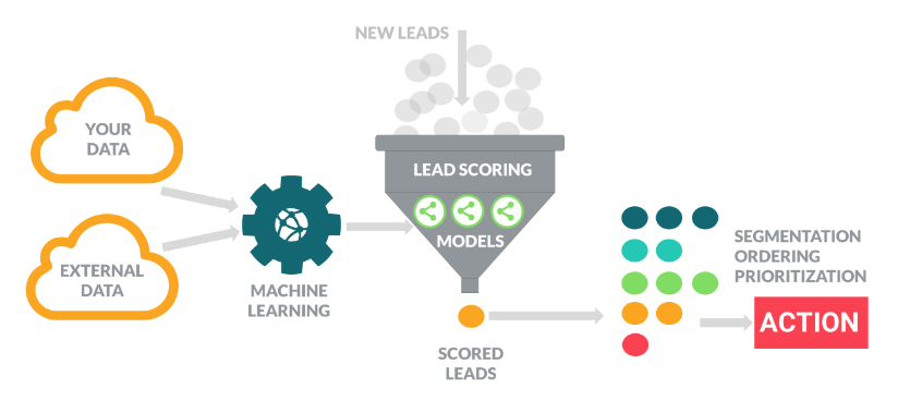Predictive Lead Scoring KI-Software