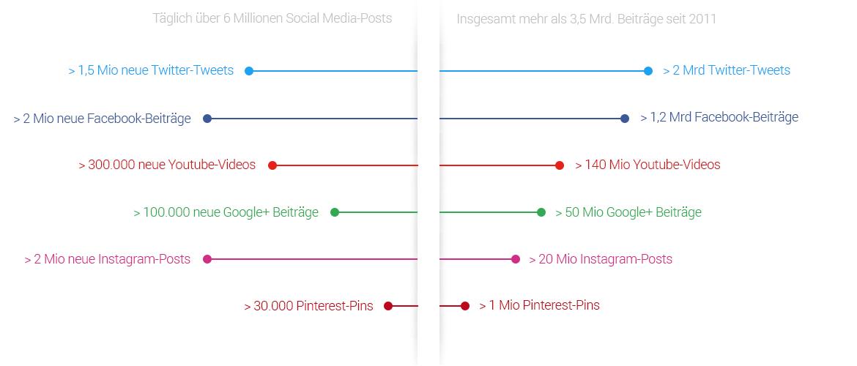 Social-Media-Monitoring mit Echobot: Quellenverteilung