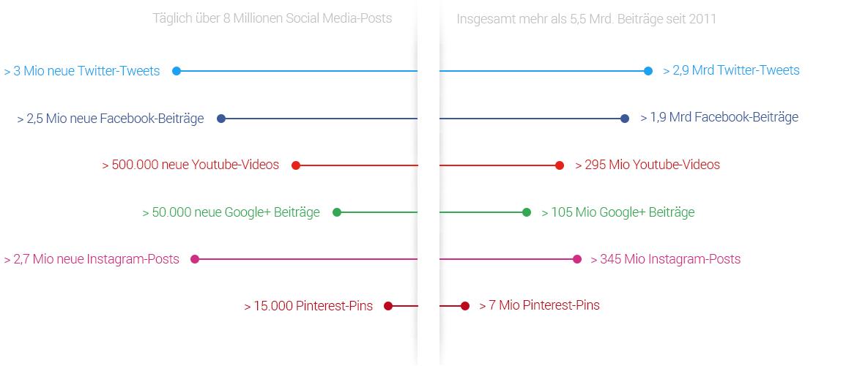 Quellenverteilung Social Media 10-2017