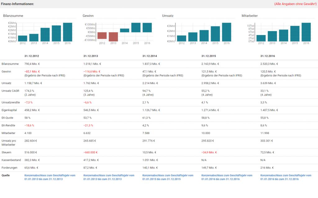 Firmenverzeichnis Finanzinformationen