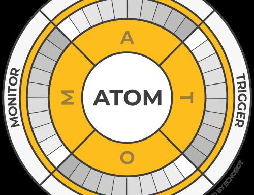 Ihr Digitalisierungs-Check mit der ATOM-Formel