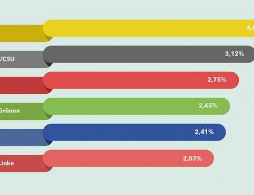 Online-Berichte zum Wahlkampf ausgewertet: FDP ist Deutschlands Digital-Partei