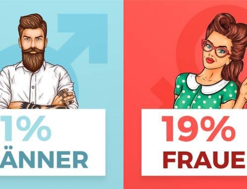 Eine Analyse zur Gleichberechtigung: Männer dominieren die Berichterstattung