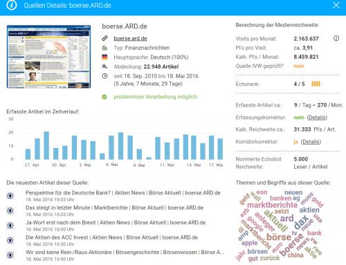 Update Online-Medienreichweite im Monitoring