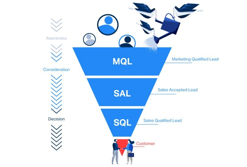 Salesl Funnel