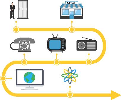 Geschichte des Vertrieb 4.0